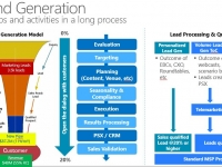 Demand Generation Model