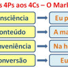 Dos 4Ps aos 4Cs do Marketing Digital