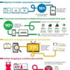 The New Multi Screen World (Infographic)