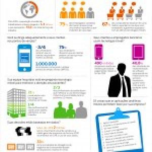 (Português) Mobilidade Corporativa impressiona (infográfico)