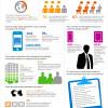 Mobilidade Corporativa impressiona (infográfico)
