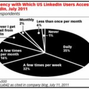 How do professionals use Linked In?