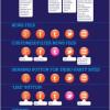 Qual a melhor mídia social para sua empresa? (infográfico)