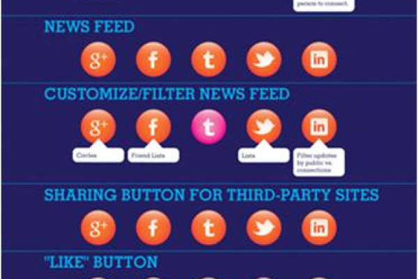 What's the best social network for your company? (infographich)