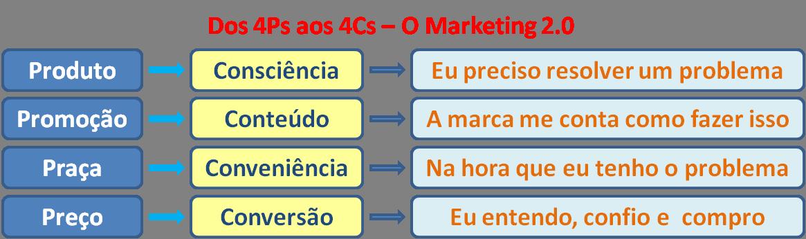 dos 4ps aos 4cs do marketing digital marcelofernandes com