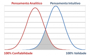 Analytical x Intuitive