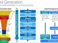 Demand Generation Model