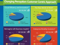 Integrated Marketing Strategy Results