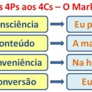 Dos 4Ps aos 4Cs do Marketing Digital