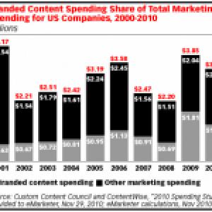 Branded Content – Vantagens das Marcas como Conteúdo