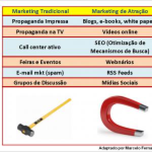 Será que o Marketing Tradicional morreu?