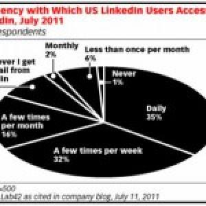 Como os profissionais usam o LinkedIn?