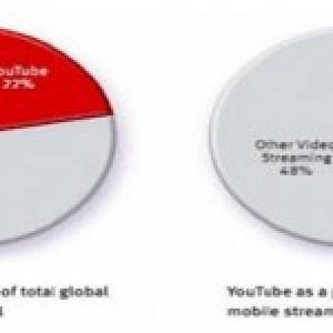 Vídeos impulsionam mercado móvel