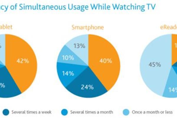 Descubra como o sofá está dividido com Tablets e Smartphones
